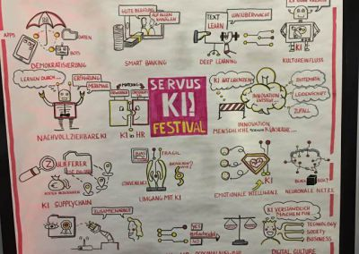 sketchnotes-graphic-recording-recorder-grafische-visualisierung-open-sustain-susanne-kitlinski-festival-KI