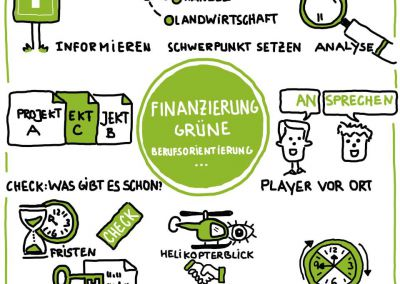 sketchnotes-visualisierung-graphic-facilitation-grafische-visualisierung-open-sustain-susanne-kitlinski-finanzierung-gruene-berufsorientierung